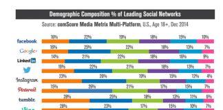 Snapchat Millennials comScore