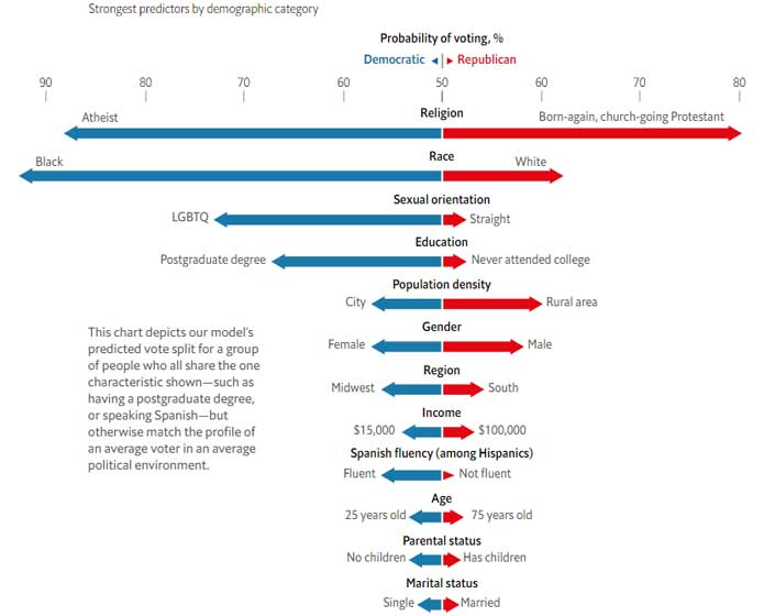 The Economist How to forecast an American's vote